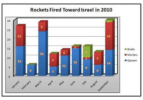 Attaques terroristes contre les citoyens d'Israel – rapport officiel de Septembre 2010