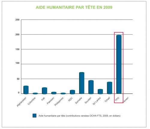 En 2008, un Palestinien a reçu $ 682 et un congolais $ 25 d'aide Européenne…