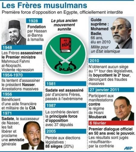 Les Frères musulmans : Influence internationale et aspirations mondiales