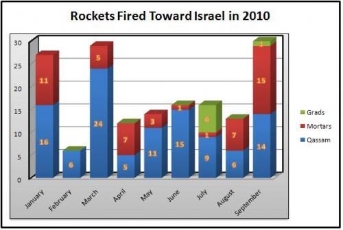 Les Tirs de Roquettes vers Israël – rapport détaillé IDF  Par Aschkel
