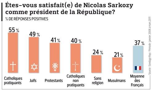 Les juifs restent proches de Sarkozy malgré ses positions anti-israéliennes