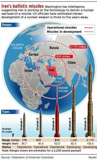 Iran – Exercice ballistique de grande envergure avec test de missiles a longue portée
