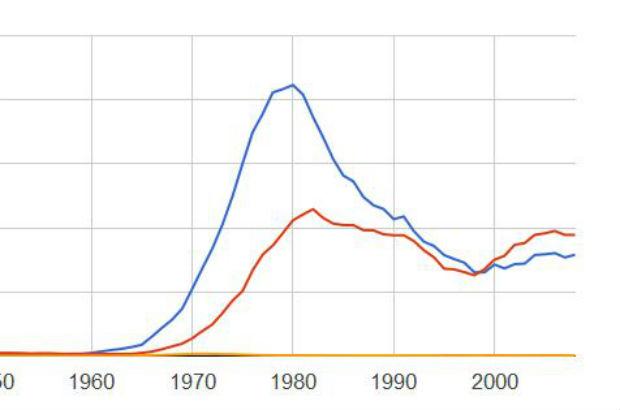 Google et le peuple inventé : Bingo !