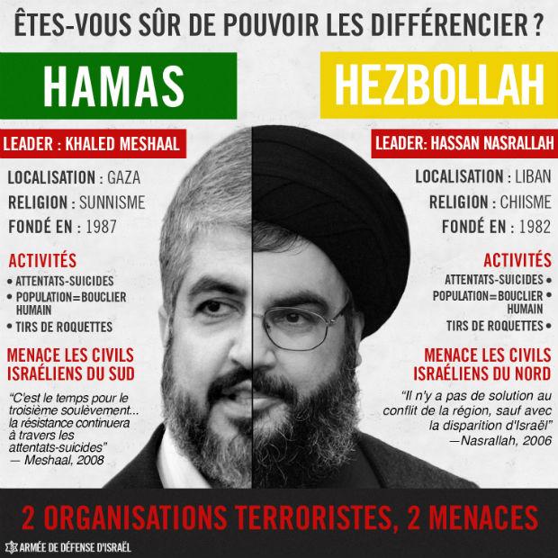 Hamas/Hezbollah : connaissez-vous les différences ?