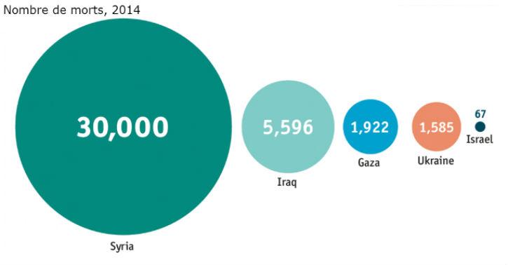 L'obsession contre Israël vampirise la compassion mondiale