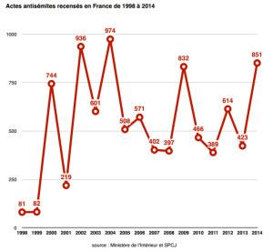 Actes antisémites recensés en France de 1998 à 2014