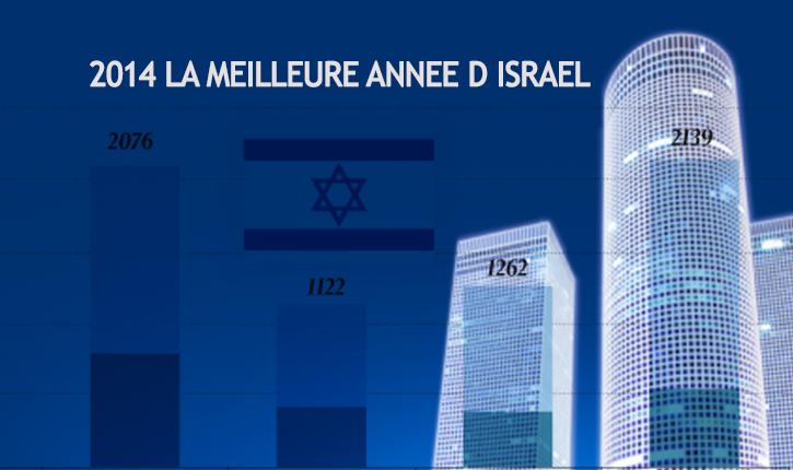 Bilan 2014:  Israel double le nombre de ses entreprises cotées en bourse