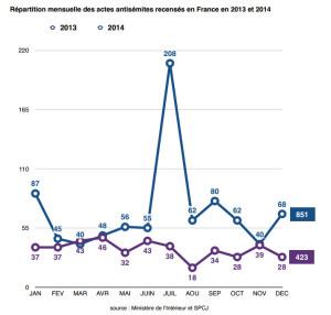 Répartition mensuelle des actes antisémites recensés en France en 2013 et 2014