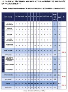 TABLEAU RÉCAPITULATIF DES ACTES ANTISÉMITES RECENSÉS EN FRANCE EN 2014