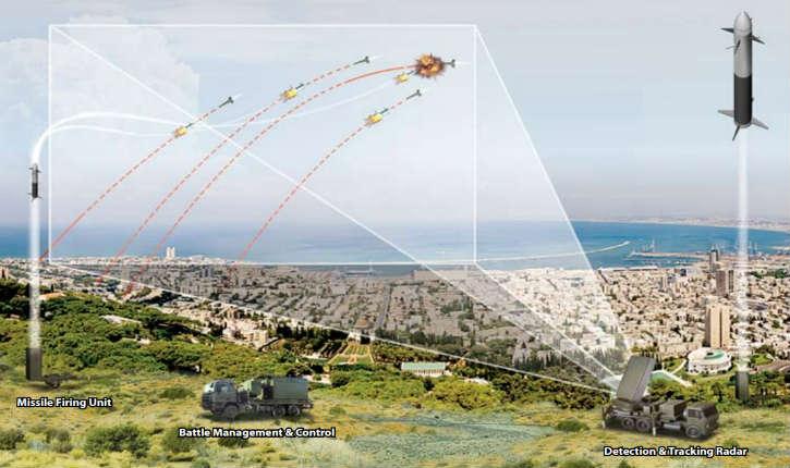 Congrès US : Israël recevra $705 millions pour le système de défense antimissiles