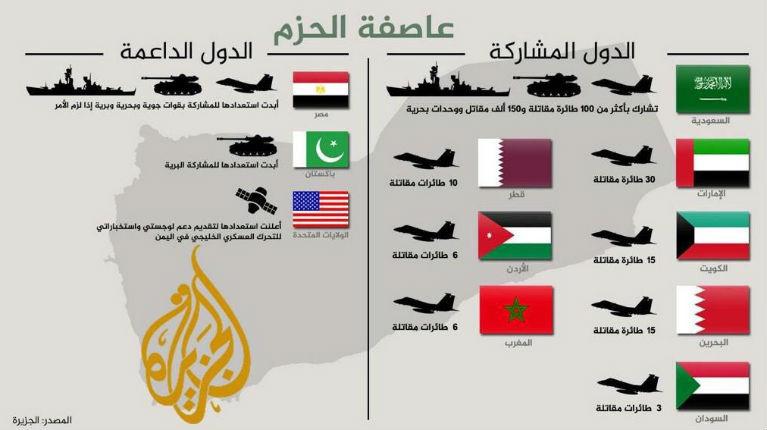 Les médias arabes du Golfe soutiennent la campagne militaire sunnite pour repousser l'expansion iranienne chiite