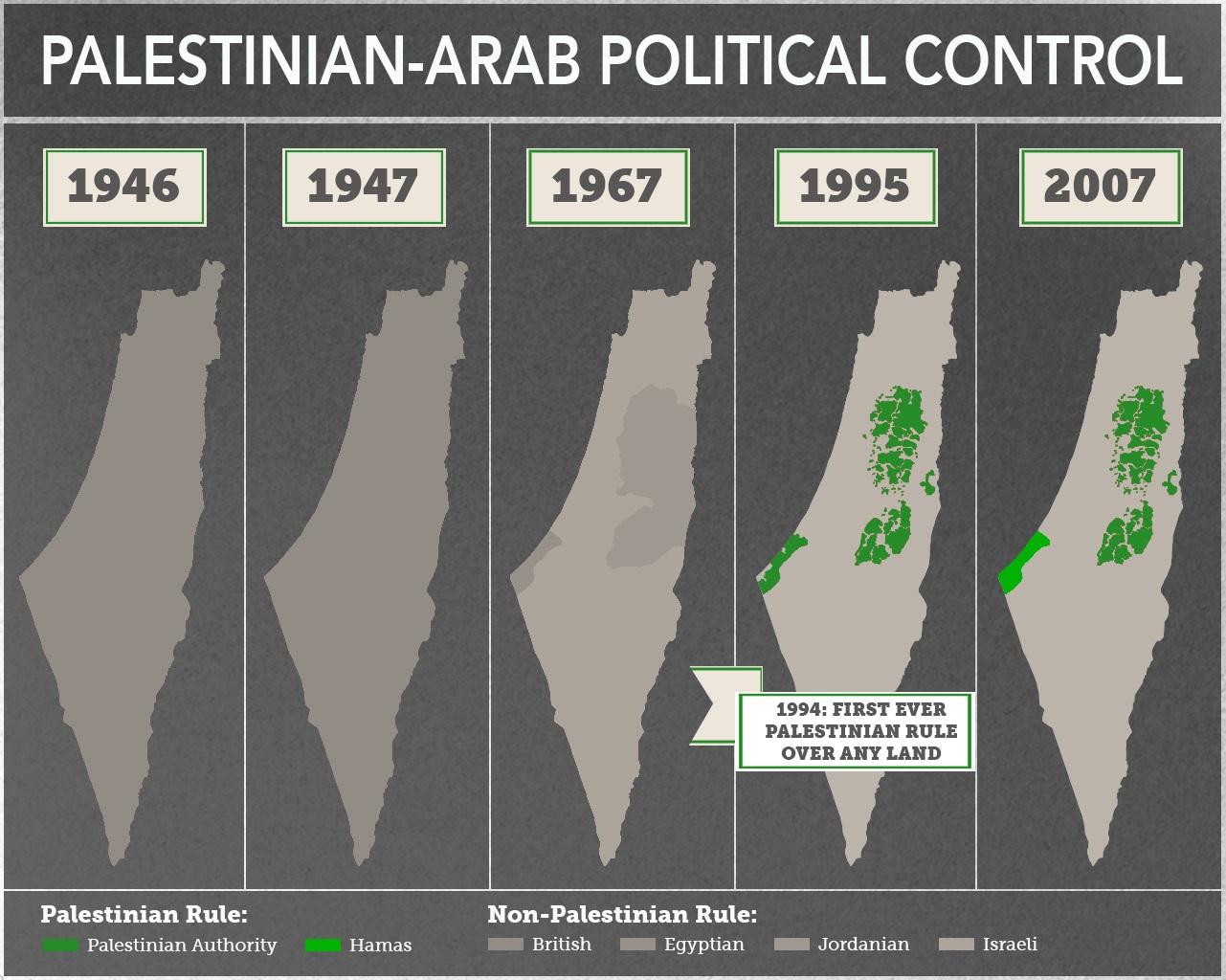 Le mythe palestinien démonté par un journaliste arabe