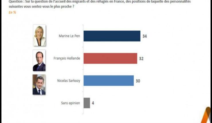 Accueil des migrants, sondage: 34 % des Français se disent proches de Marine Le Pen. 80% sont favorables au retour des contrôles aux frontières