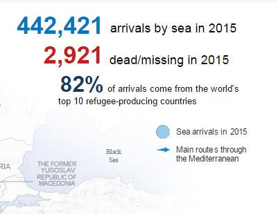 nombre de migrants arrivés en 2015