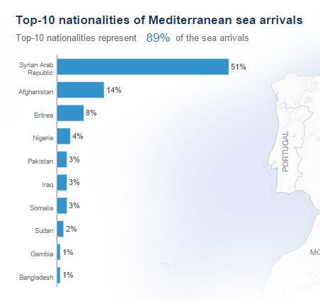 top 10 des nationalités