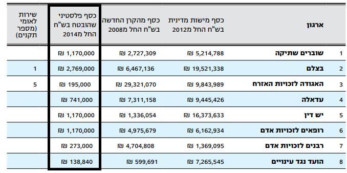 Les montants versés pour un seul mois aux associations anti-israeliennes