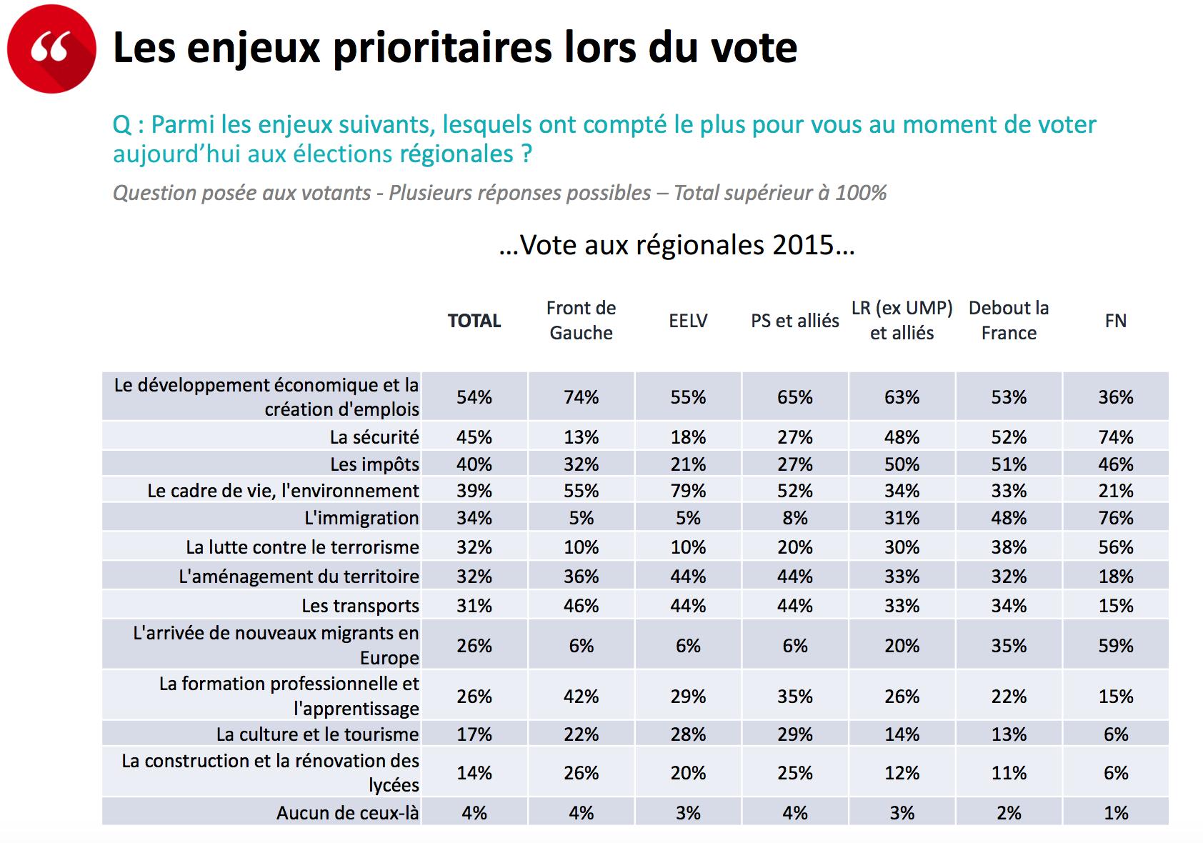 Les enjeux prioritaires lors du vote.  Parmi les enjeux suivants, lesquels ont compté le plus pour vous au moment de voter aujourd'hui aux élections régionales ?