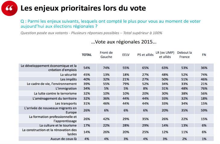 Régionales: L'immigration, la lutte contre le terrorisme et la sécurité sont les priorités de l'électorat du Front National