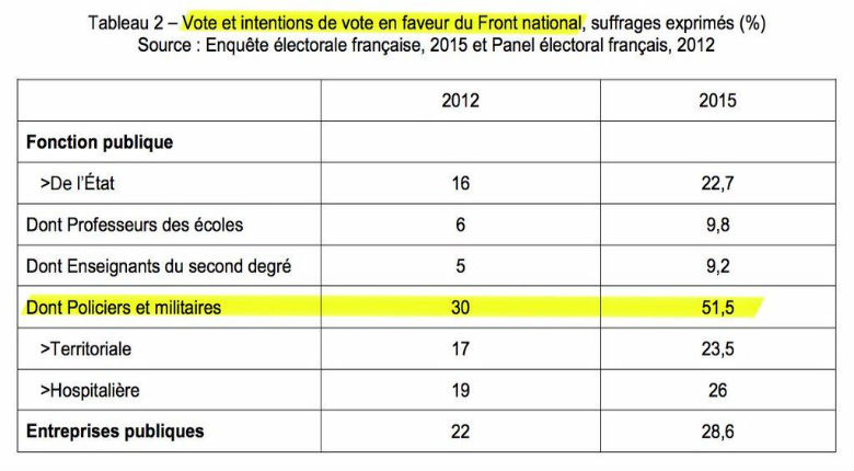 intentions de vote FN