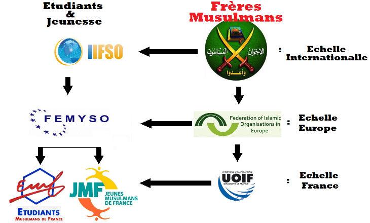 France: Les preuves du financement saoudien de l'islamisation des universités par l'UOIF