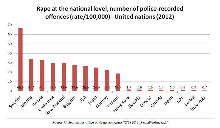 Taux des viols pour une population de cent mille personnes ( les pays aux taux les plus élevés et les plus bas ont été sélectionnés ), statistiques de 2012 de L'Office des Nations unies contre la drogue et le crime. ( Source de l'image : Wikimedia Commons )