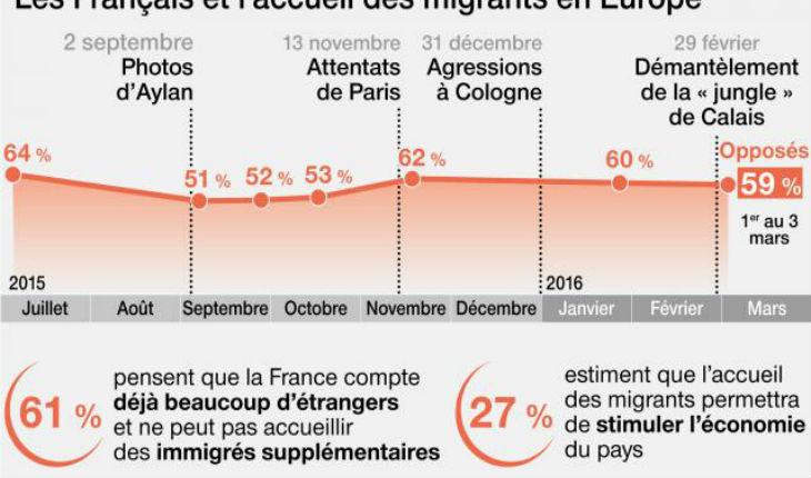 Sondage : Les Français toujours opposés à l'accueil des migrants. 71% la suppression des accords de Schengen et le rétablissement des frontières