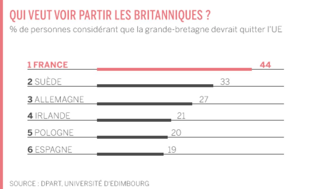 sondage sortie Europe