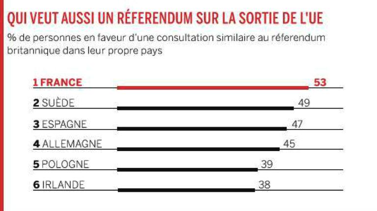 Sondage : 53 % des Français souhaitent un référendum sur la sortie de la France de l'Union Européenne