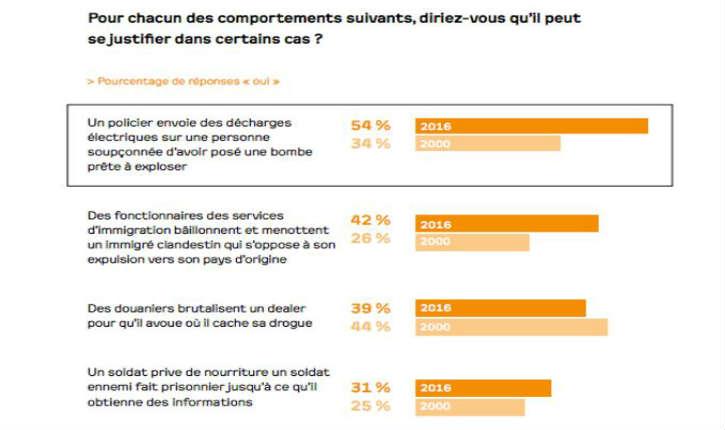 Attentats terroristes: un Français sur deux favorable à la pratique de la torture