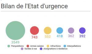 France-Bilan de l'Etat d'urgence