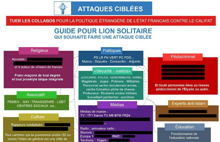 L'Etat islamique diffuse une liste de cibles et de personnalités françaises à tuer, ainsi que d'astuces pour mener des attentats en « lion solitaire »