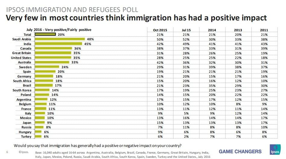 impact migrants