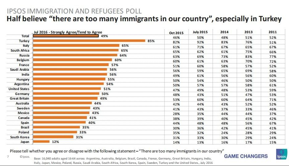 sondage IPSOS migrants