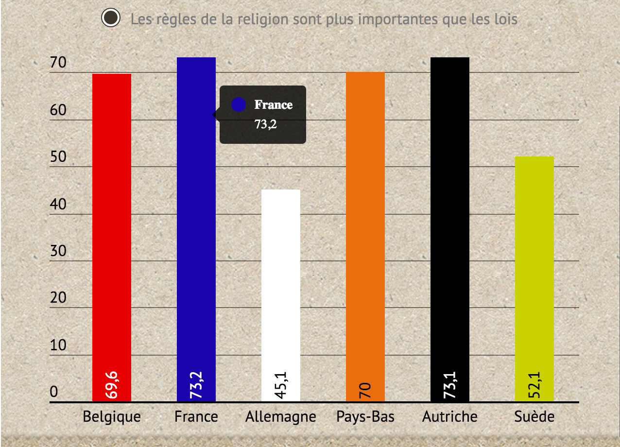 sondage religion Charia