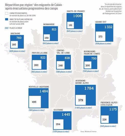 répartition migrants Calais