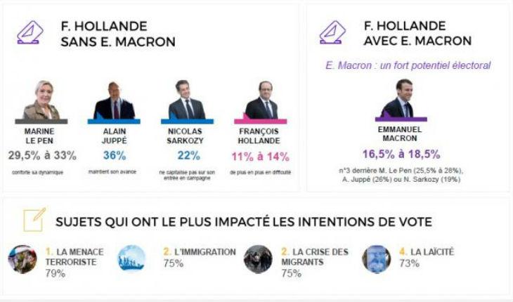 France, sondage présidentielle : Hollande et la gauche éliminés dès le 1er tour