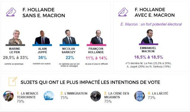 sondage bva présidentielle 2017