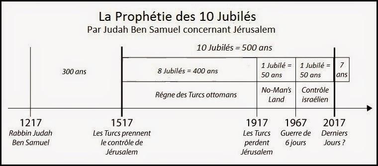 prophetie-des-10-jubiles