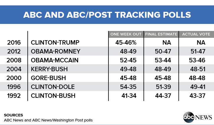 abc-post-polls-table