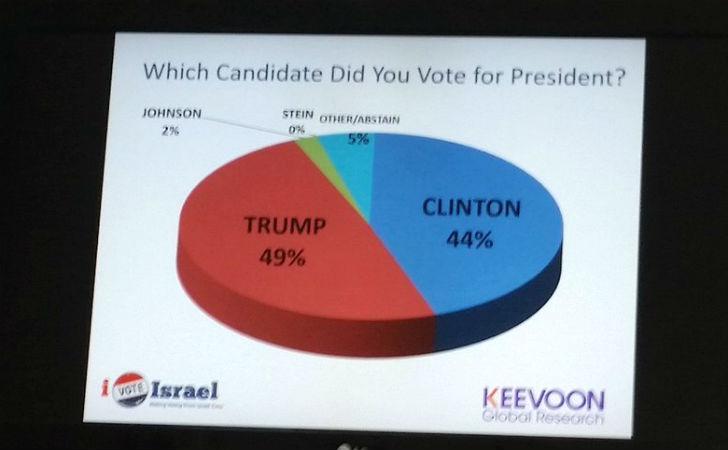 Contrairement aux prévisions des sondages, les citoyens américains en Israël ont voté pour Trump à 49% contre 44% pour Clinton