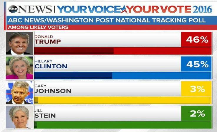Revers pour Clinton qui perd 13 points, Trump en tête dans le sondage ABC News