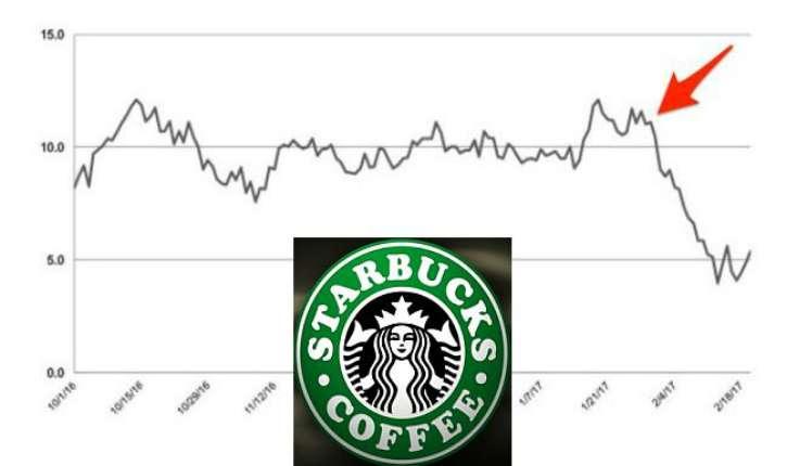 Starbucks veut embaucher 10.000 réfugiés. Chute vertigineuse de son image de marque!