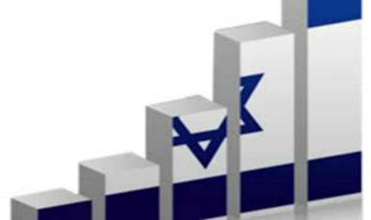 Economie : L'agence internationale Fitch rehausse la note d'Israël de «A» à «A+»