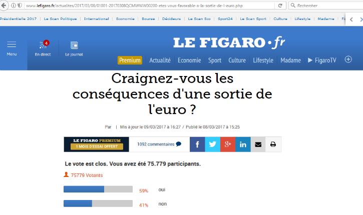 Le Figaro pris en flagrant délit de manipulation de sondages !