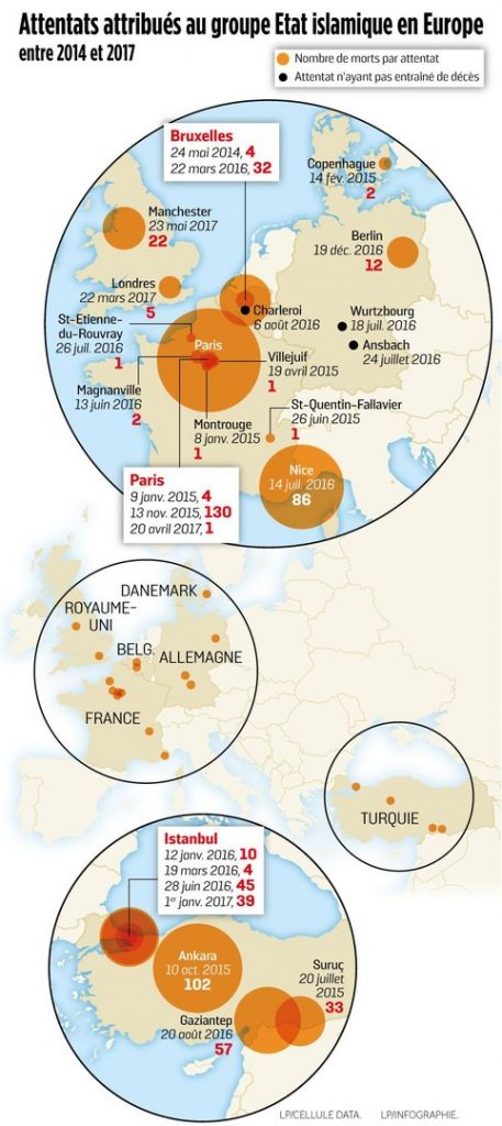 Graphique réalisé par Le Parisien, recensant les attentats de Daesh en Europe depuis 2014. Infographie Le Parisien