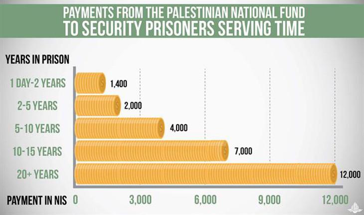 L'AP aurait versé en 4 ans plus d'un milliard d'euros aux terroristes emprisonnées