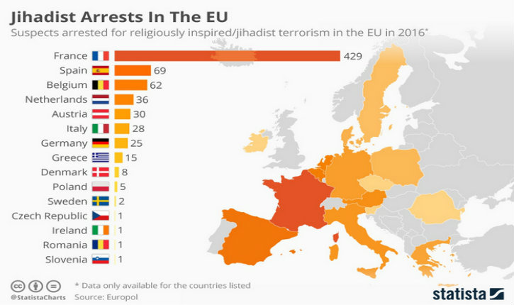 Rapport 2017 d'Europol sur le terrorisme islamiste : la France en première position