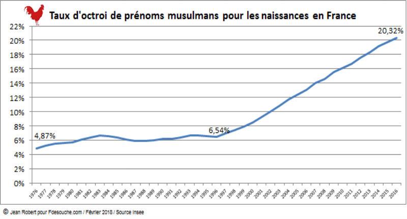 Étude INSEE : Baromètre 2016 des prénoms musulmans en France, plus de 20% des naissances, soit 1 enfant sur 5