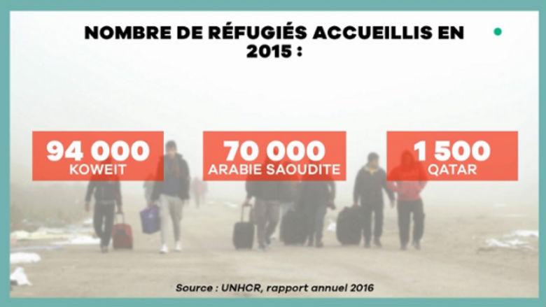 Fake news : Samuel Laurent du Monde ment-il sur le nombre des réfugiés accueillis au Koweït et en Arabie Saoudite ?