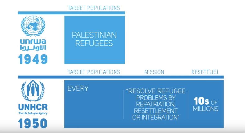 [Vidéo] Tandis que l'ONU intégrait 10 millions de réfugiés, l'UNRWA a maintenu pendant 70 ans les réfugiés «palestiniens» dans des camps. Explications